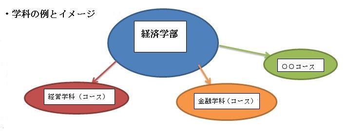 学科イメージ