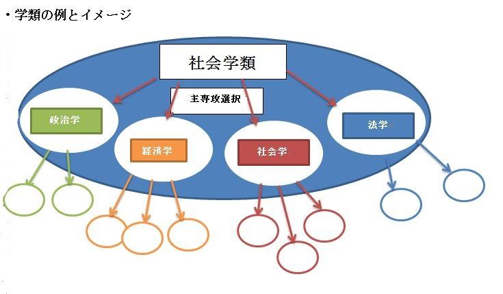 1学類 イメージ