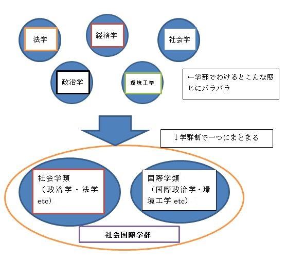 図学群 説明