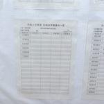筑波大学後期試験合格発表:人文・文化学群【人文,比較文化】(2018年3月20日発表)