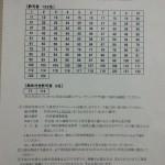 【超速報!】筑波大宿舎の抽選結果発表!【画像付き】