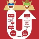 『学食が世界を変える!』 学食で寄付ができる活動「TFT」!筑波大学での説明会に参加しよう!!